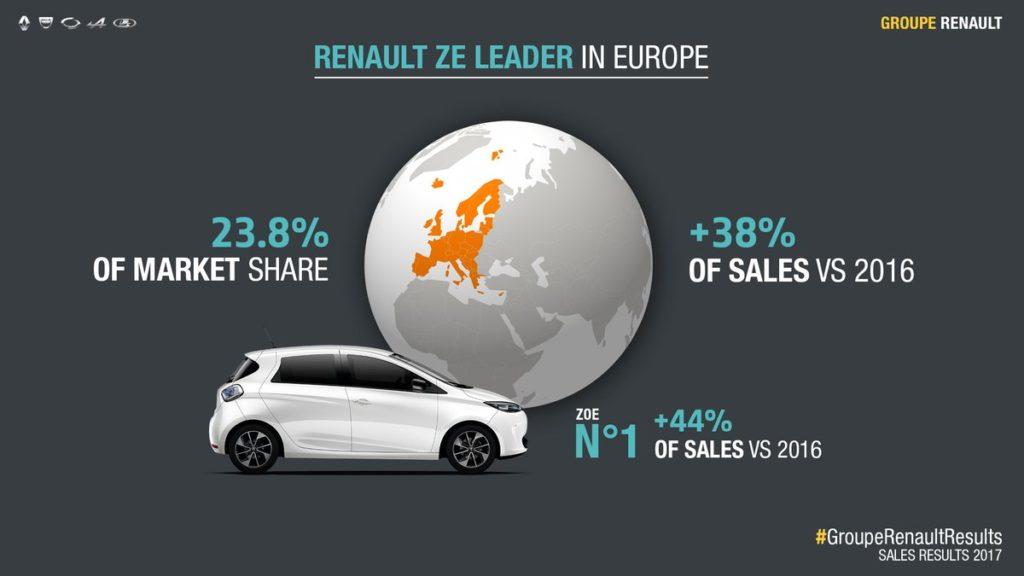Résultat  2017 Groupe Renault